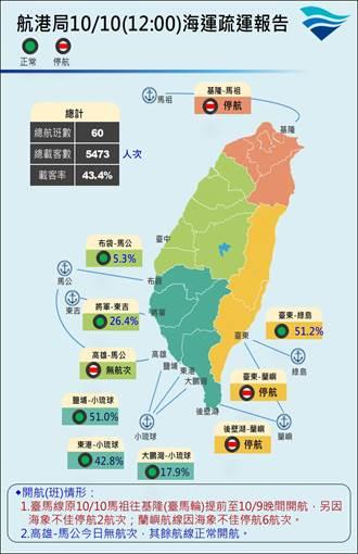 受颱風影響 連假期間47離島航次停航