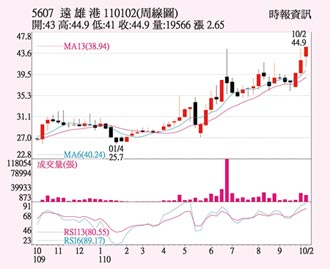 遠雄港 股價12年新高