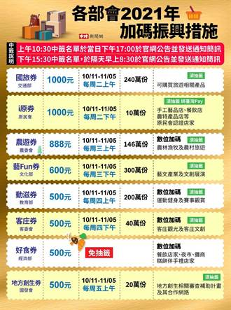 今抽888元農遊券、600元藝Fun券  一張圖看懂7大加碼券抽籤時程