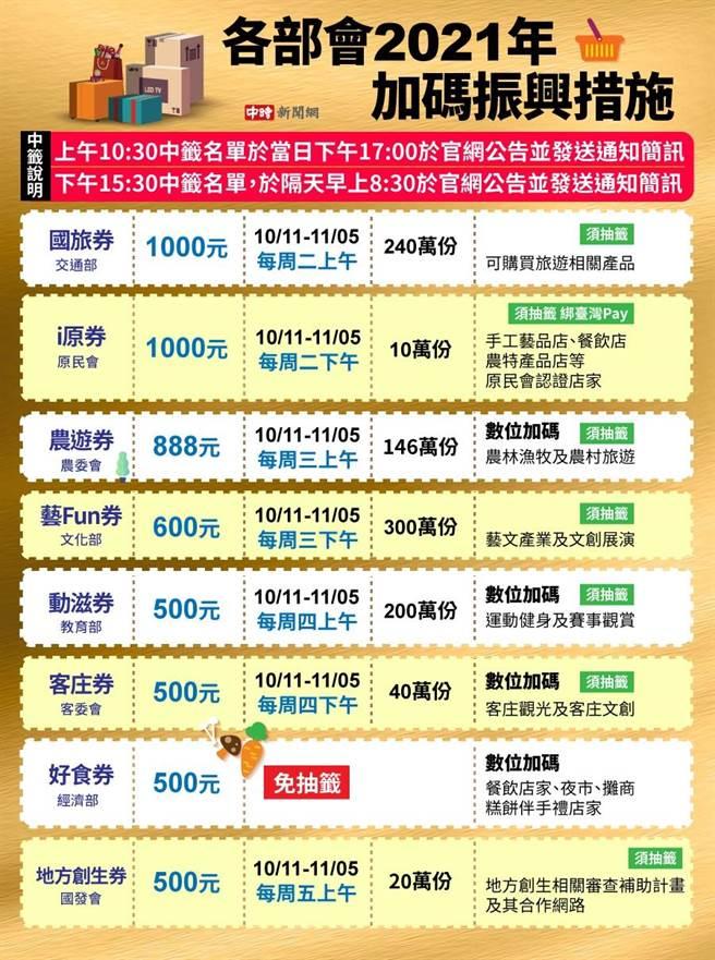 各加碼券抽籤時間。其中「好食券」為10/29前數位綁定者皆可獲得。(製圖/陳友齡)