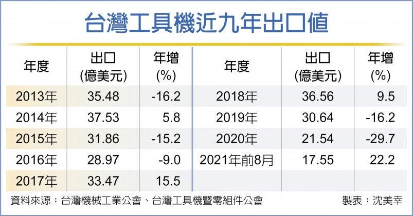 台灣工具機近九年出口值