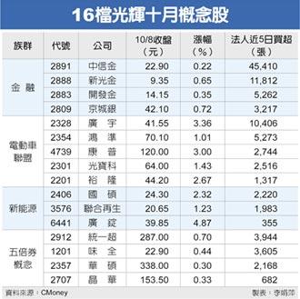 16檔政策紅利股 奮起