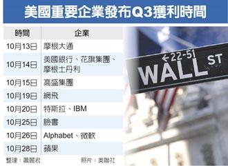 美企Q3財報開跑 獲利年增上看三成