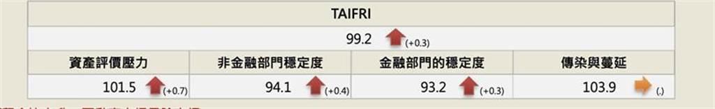 9月最新TAIFRI指數分數為99.2分,整體風險情勢升溫。資料來源/金研院