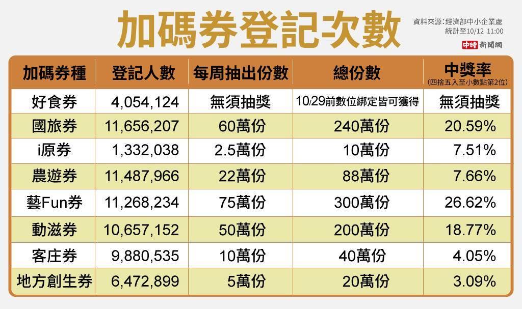 7大加碼券中獎率最高為文化部藝Fun券26.62%,其次是交通部國旅券。(資料來源:經濟部中小企業處;製圖/陳友齡)
