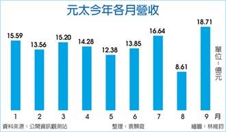 元太轉型有成 9月營收攀峰