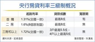 打房123 央行確立房貸利率三級制