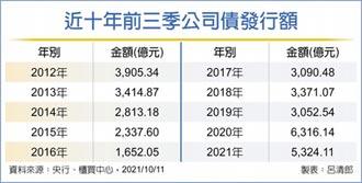 企業發債 前三季衝5,324億