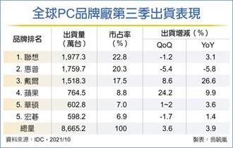 PC市場熱 台ODM廠Q3出貨登頂