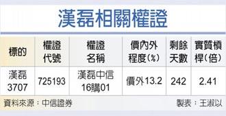 權證星光大道-中國信託證券 漢磊 利多題材報佳績