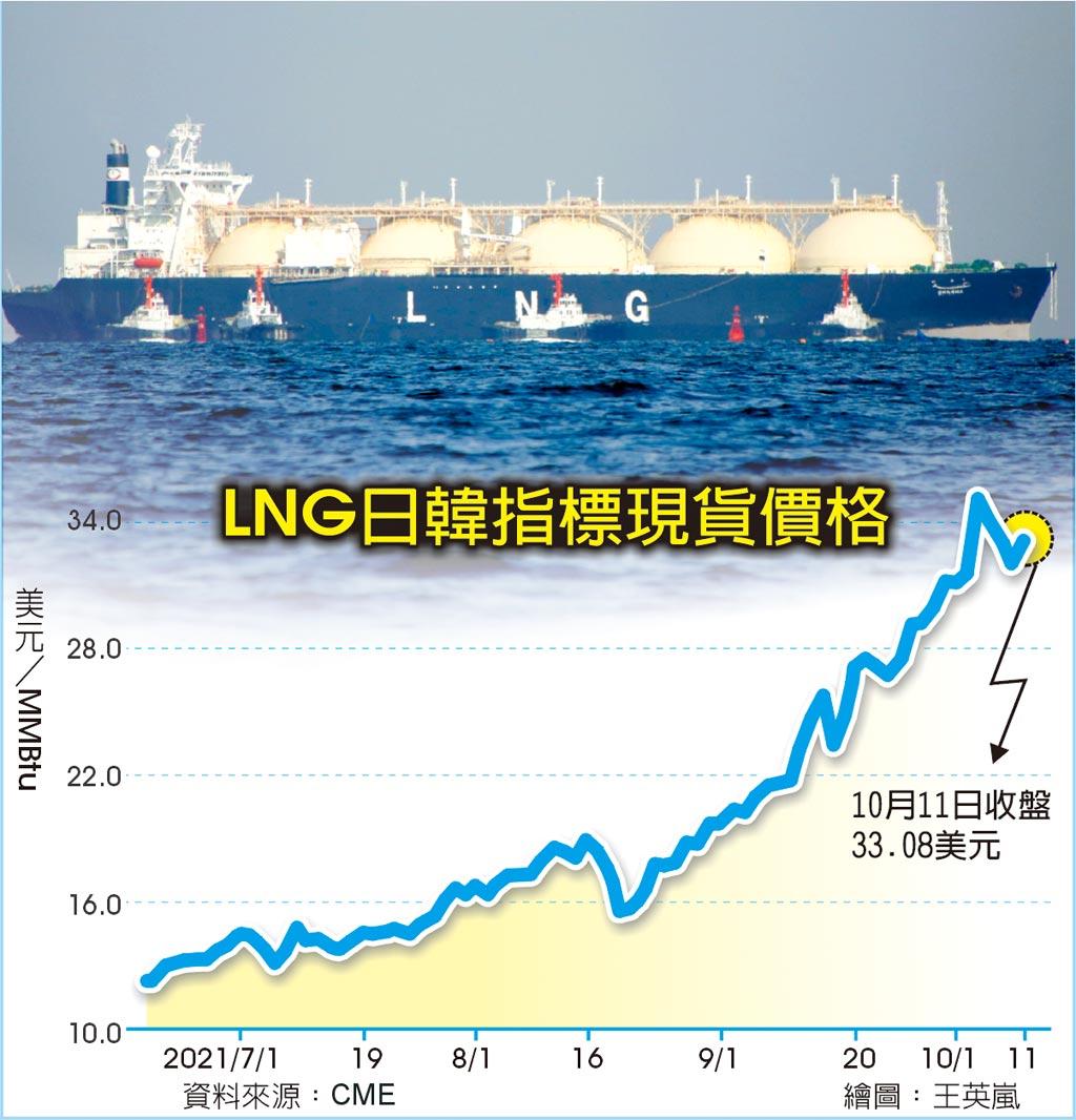 LNG日韓指標現貨價格