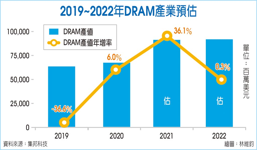 2019~2022年DRAM產業預估