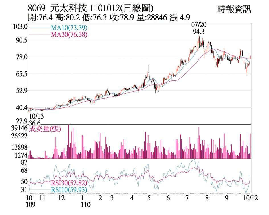 元太日線圖