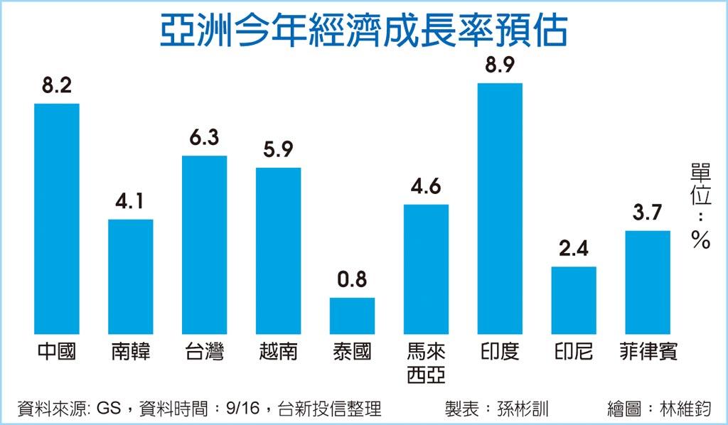 亞洲今年經濟成長率預估