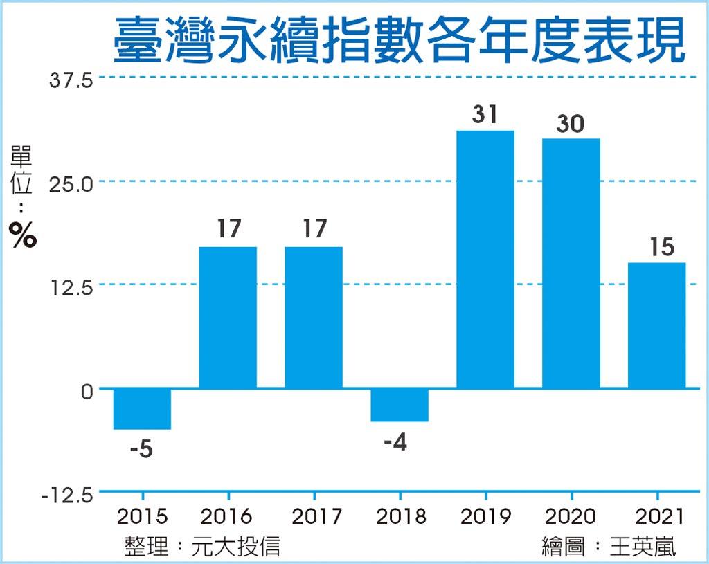 臺灣永續指數各年度表現
