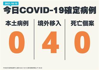 新增4例COVID-19確診 皆境外移入
