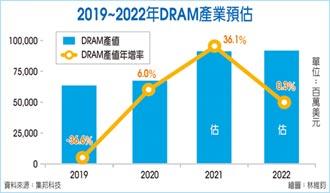 集邦:明年DRAM恐進入跌價週期