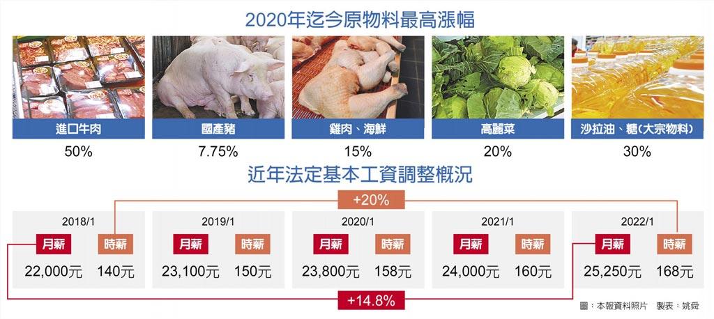 2020年迄今原物料最高漲幅、近年法定基本工資調整概況
