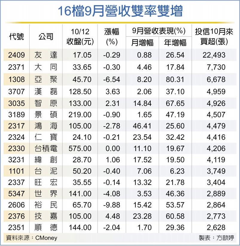 16檔9月營收雙率雙增
