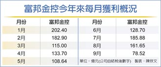 富邦金 前三季EPS11.32元