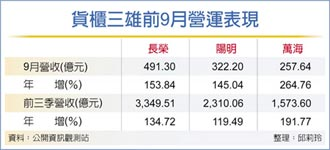 9月營收-貨櫃三雄超過千億 陽明萬海單月新高