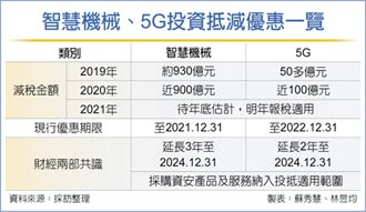 產創投資抵減 5G、智慧機械各延2、3年 同時在2024年底落日