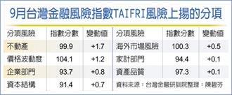 金融風險指數 創11個月新高
