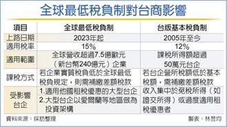 全球最低稅負制 2023年上路