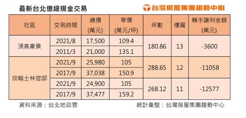 最新台北億級現金交易