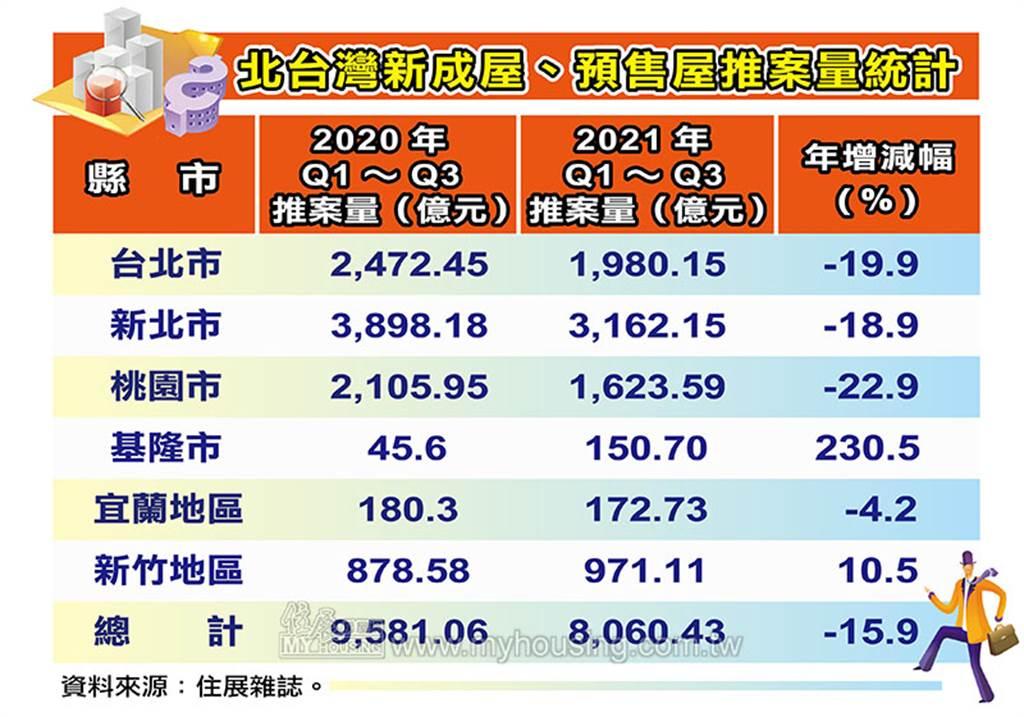 北台灣新成屋、預售屋推案量統計