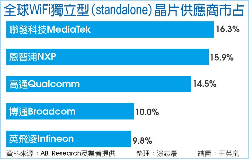全球WiFi獨立型(standalone)晶片供應商市占