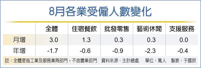 8月各業受僱人數變化