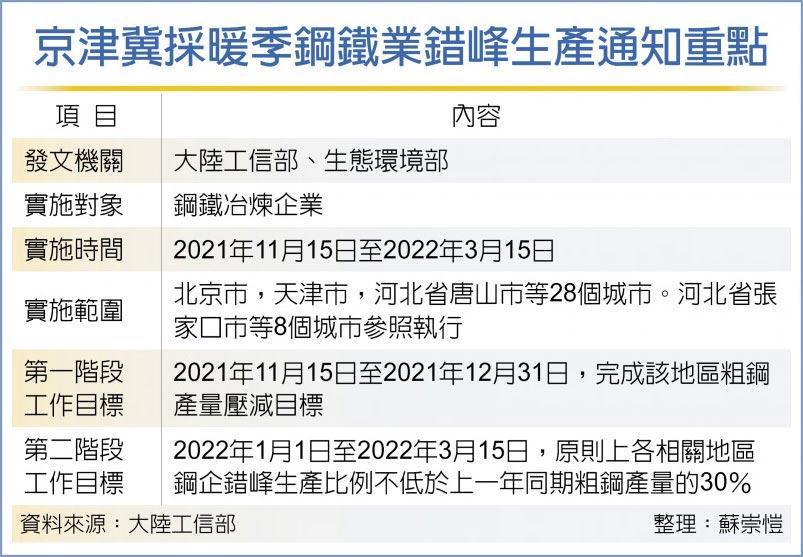 京津冀採暖季鋼鐵業錯峰生產通知重點
