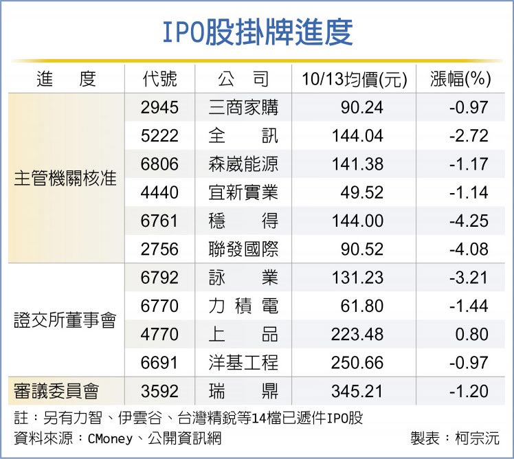 IPO股掛牌進度