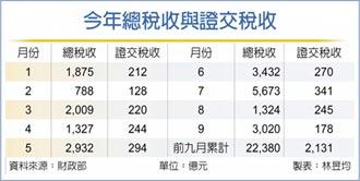 台股量縮 9月證交稅收不到200億