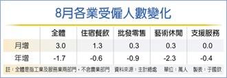 8月受僱人數、薪資 連二月回升
