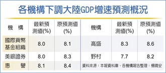 IMF:恒大債彈危機恐再升級