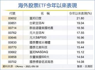 海外股票ETF 美地產吸睛