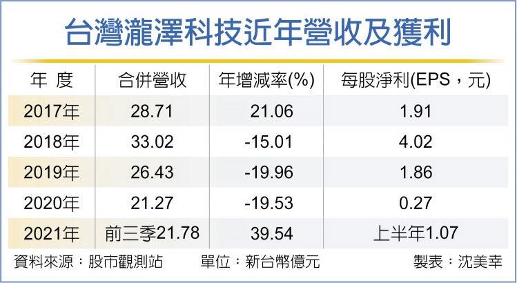 台灣瀧澤科技近年營收及獲利