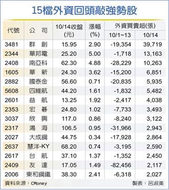 15檔強勢股 外資回補