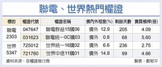 台灣權王-外資按讚 聯電世界漲聲響