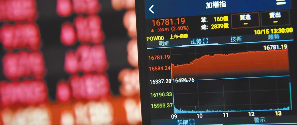 台股15日開高走高,台積電法說會釋出正面訊息,帶動多頭反攻,金融與傳產股也加入助攻行列,收盤大漲393.91點,收盤指數16