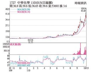熱門股-中華化 買盤進駐攻漲停