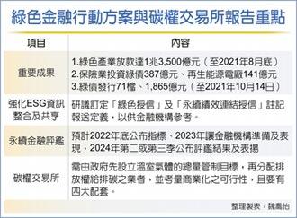永續金融評鑑 明年底訂指標