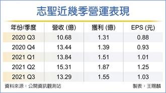 志聖自結Q3每股賺1.03元