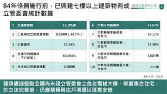 綠委爆台北市30年屋齡以上建物達7成 此事竟跟阿扁有關