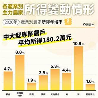陳吉仲:2020年專業農戶平均所得達到180萬
