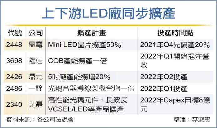 上下游LED廠同步擴產
