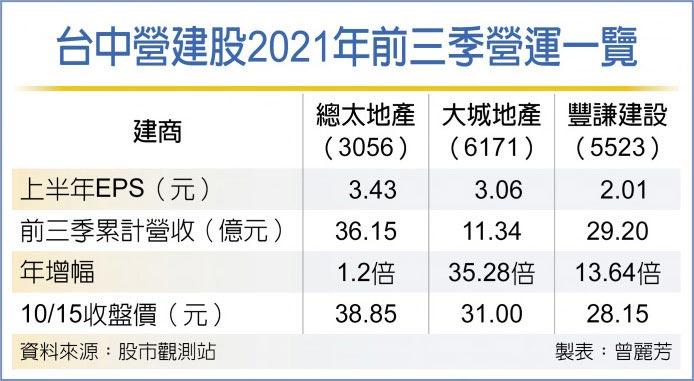 台中營建股2021年前三季營運一覽