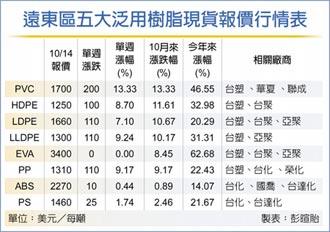 油價走高 塑化報價漲聲響起